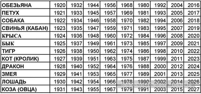 как узнать в какой годьродился